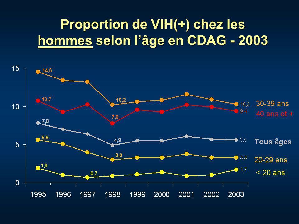 Proportion de VIH(+) chez les hommes selon lâge en CDAG - 2003