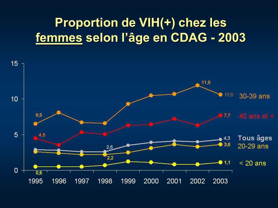 Proportion de VIH(+) chez les femmes selon lâge en CDAG - 2003