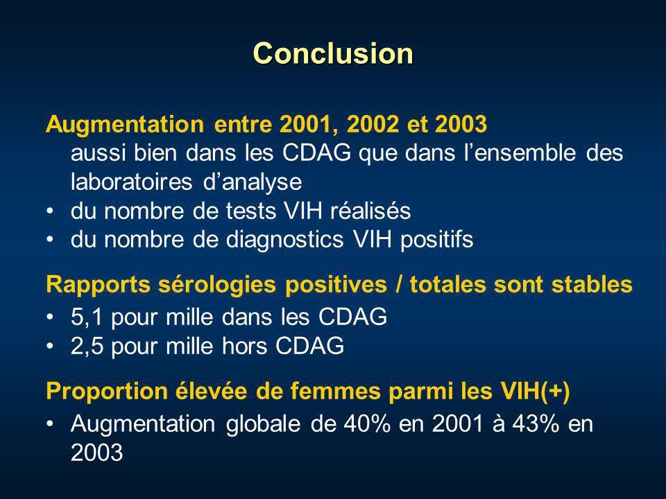 Conclusion Augmentation entre 2001, 2002 et 2003 aussi bien dans les CDAG que dans lensemble des laboratoires danalyse du nombre de tests VIH réalisés