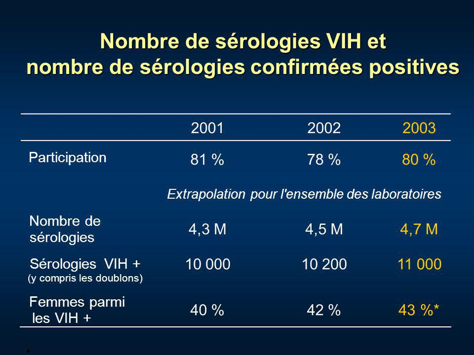 Nombre de sérologies VIH et nombre de sérologies confirmées positives 2001 2002 2003 Participation 81 % 78 % 80 % Extrapolationpour l'ensemble des lab