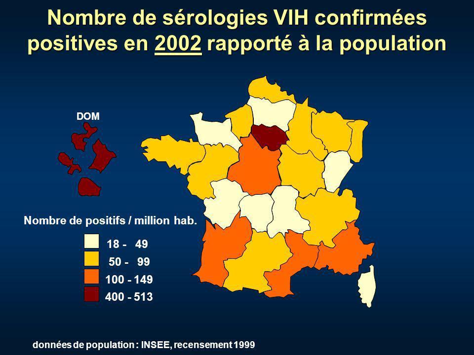 Nombre de sérologies VIH confirmées positives en 2002 rapporté à la population 18 - 49 50 - 99 100 - 149 400 - 513 Nombre de positifs / million hab. D