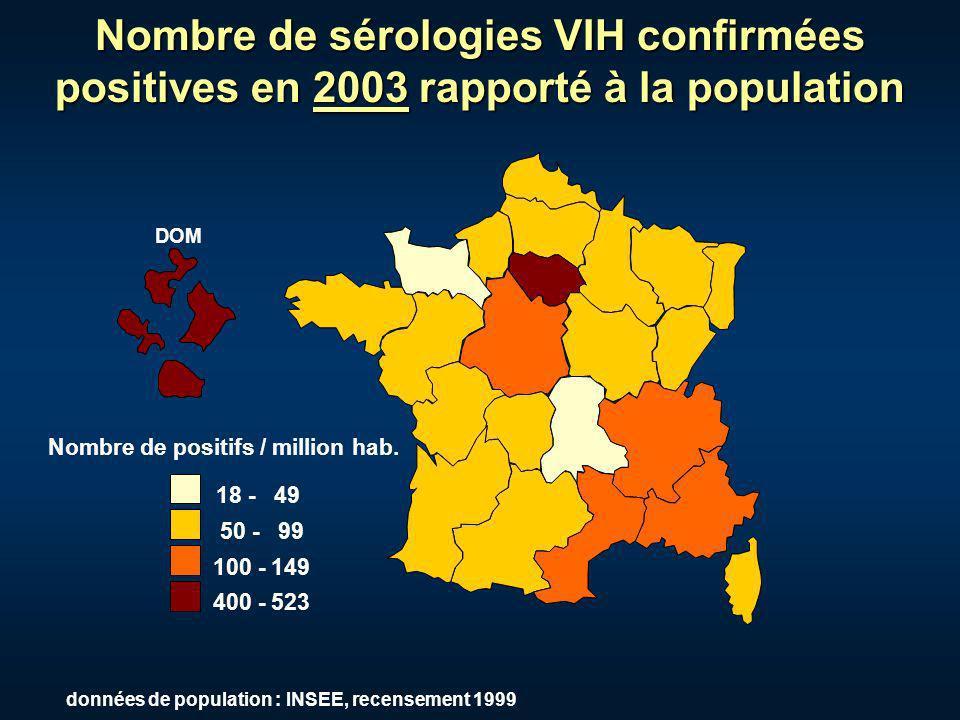 Nombre de sérologies VIH confirmées positives en 2003 rapporté à la population 18 - 49 50 - 99 100 - 149 400 - 523 Nombre de positifs / million hab. D