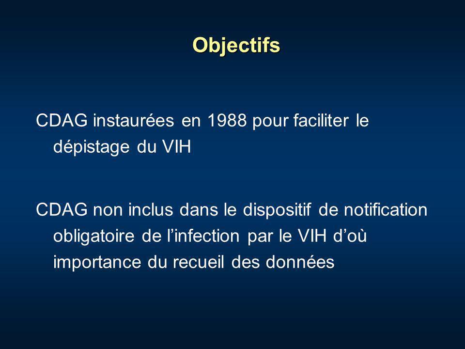 Objectifs CDAG instaurées en 1988 pour faciliter le dépistage du VIH CDAG non inclus dans le dispositif de notification obligatoire de linfection par