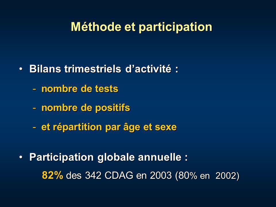 Résultats Nombre total de tests VIH réalisés :Nombre total de tests VIH réalisés : 268 366 en 2003 251 857 en 2002 238 135 en 2001 Proportion de sérologies positives :Proportion de sérologies positives : 5,1 pour mille en 2003 5,1 pour mille en 2003 (5,0 en 2002) selon le sexe 5,6 chez les hommes 4,3 chez les femmes selon les régions : 10,6 en Antilles-Guyane 9,2 en Ile de France 0,8 à 4,8 dans les autres