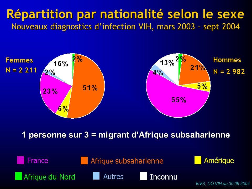 Répartition par nationalité selon le sexe Nouveaux diagnostics dinfection VIH, mars 2003 - sept 2004 Hommes N = 2 982 Femmes N = 2 211 Afrique du Nord