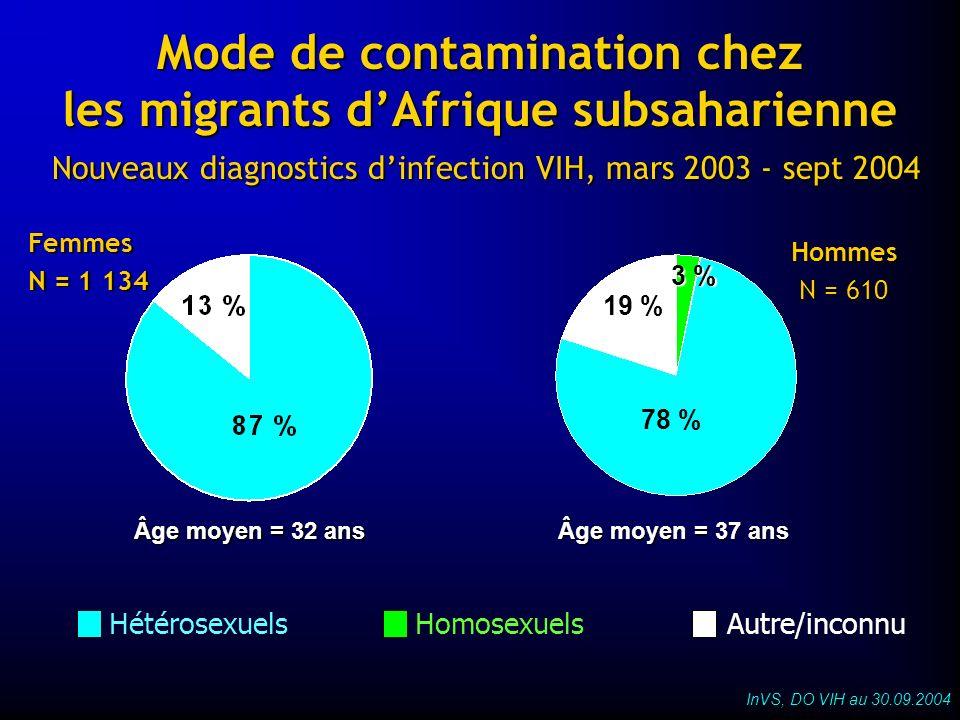 Mode de contamination chez les migrants dAfrique subsaharienne Nouveaux diagnostics dinfection VIH, mars 2003 - sept 2004 HomosexuelsHétérosexuelsAutr