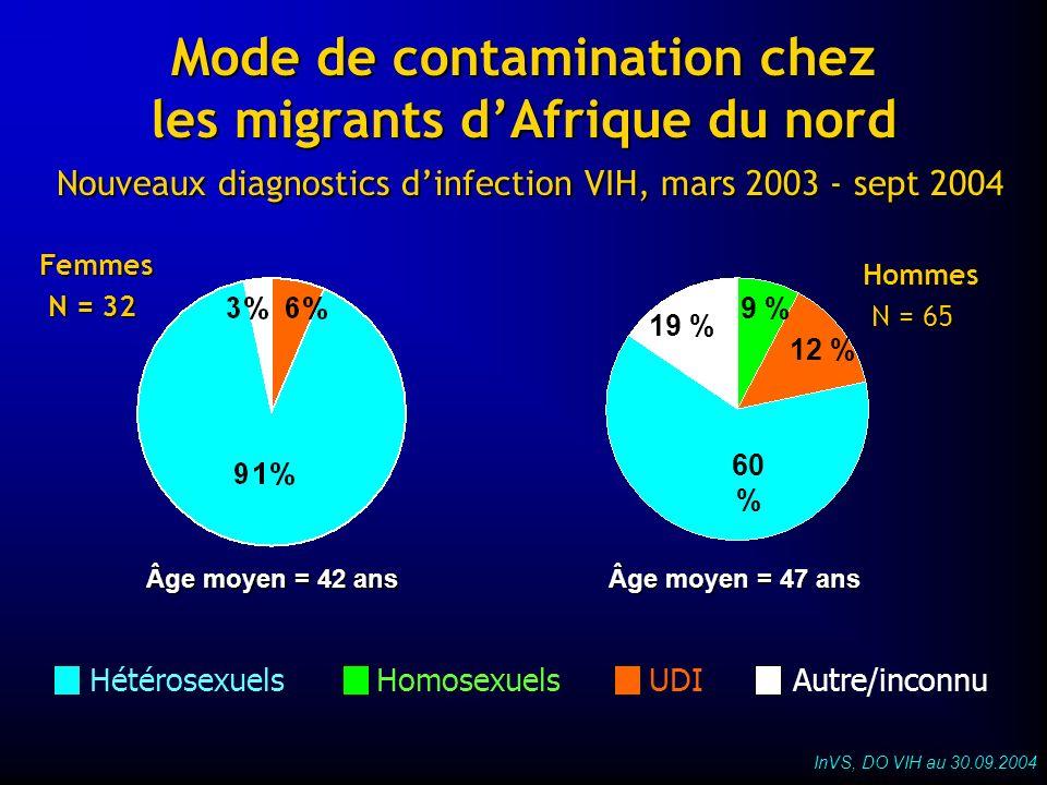 Mode de contamination chez les migrants dAfrique du nord Nouveaux diagnostics dinfection VIH, mars 2003 - sept 2004 HomosexuelsUDIHétérosexuelsAutre/i