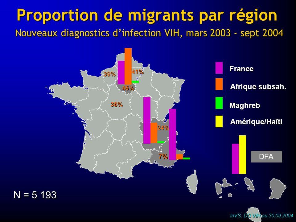 Proportion de migrants par région Nouveaux diagnostics dinfection VIH, mars 2003 - sept 2004 DFA N = 5 193 France Afrique subsah. Maghreb Amérique/Haï