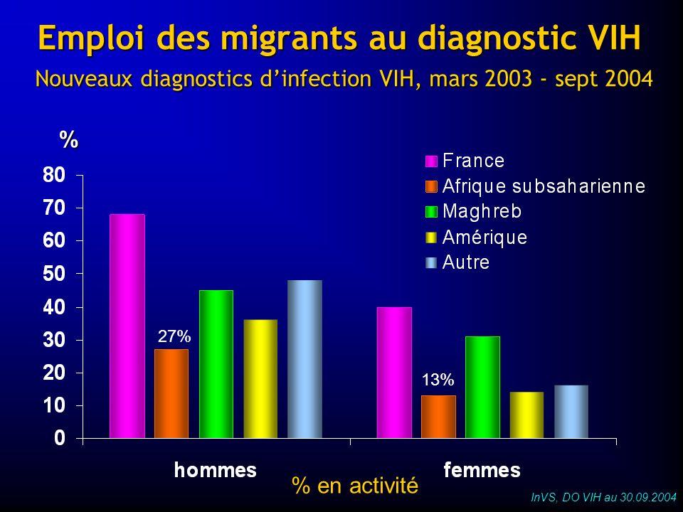 Emploi des migrants au diagnostic VIH Nouveaux diagnostics dinfection VIH, mars 2003 - sept 2004 InVS, DO VIH au 30.09.2004 % 27% % en activité 13%