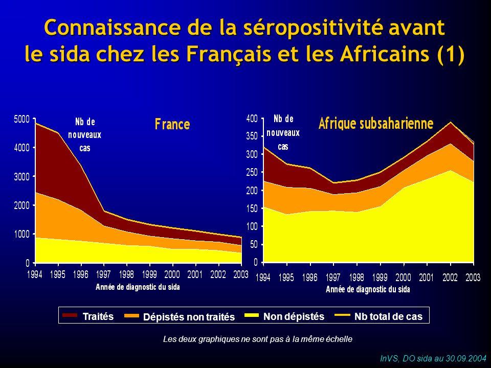 Les deux graphiques ne sont pas à la même échelle Traités Dépistés non traités Non dépistésNb total de cas Connaissance de la séropositivité avant le