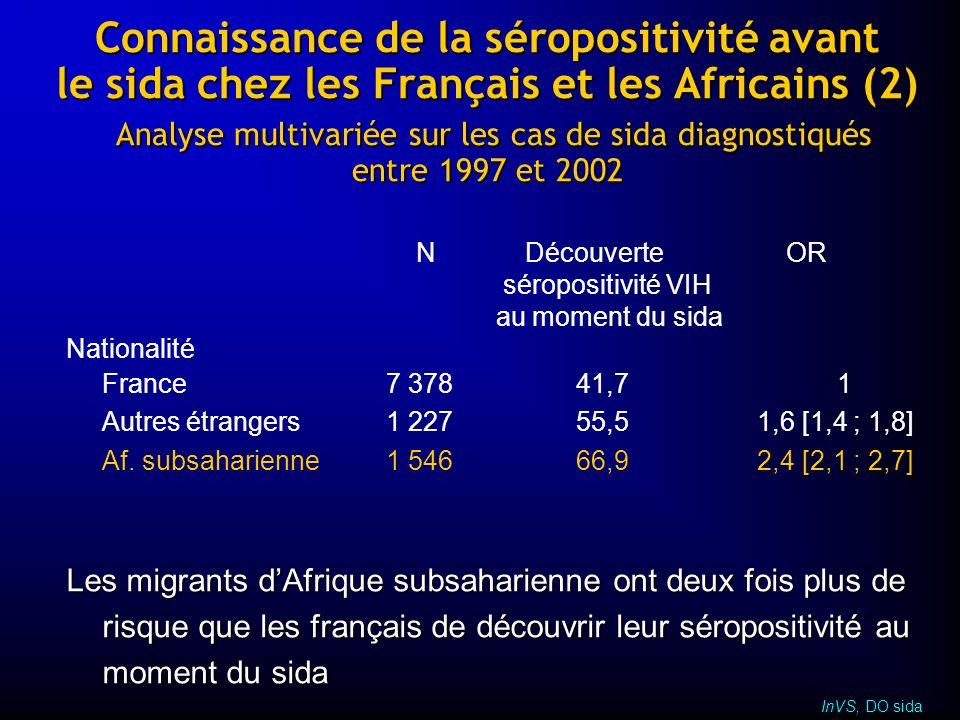 Connaissance de la séropositivité avant le sida chez les Français et les Africains (2) Analyse multivariée sur les cas de sida diagnostiqués entre 199