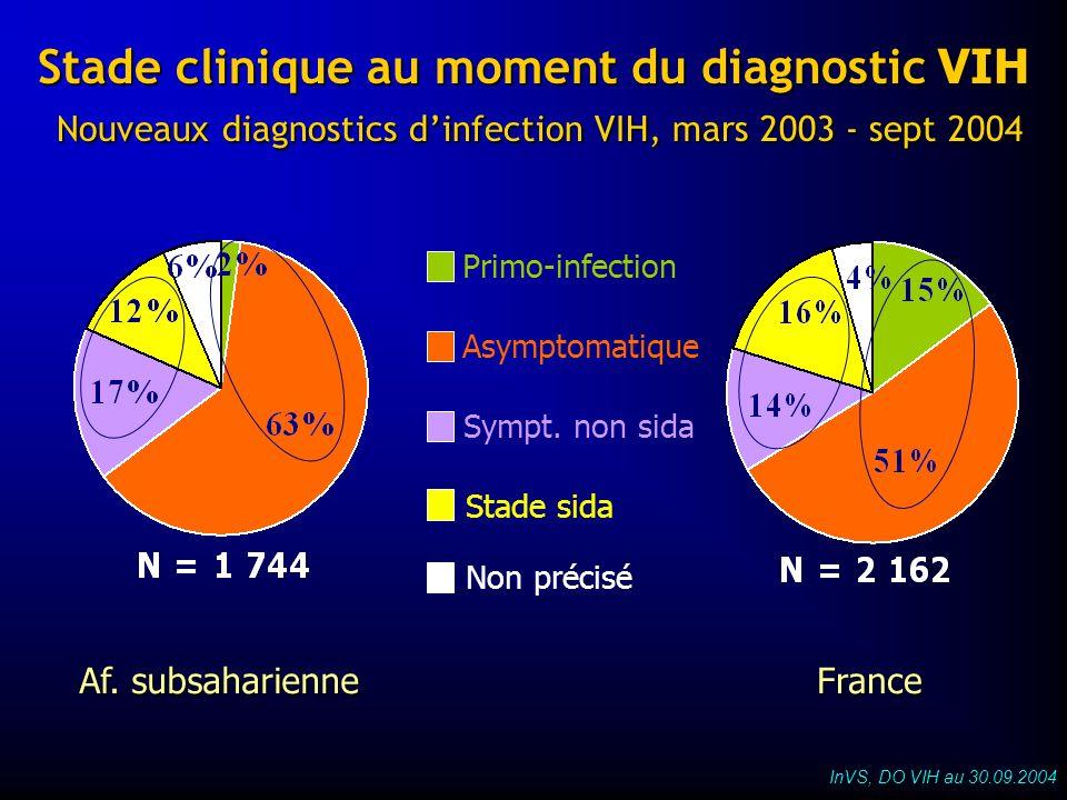 Stade clinique au moment du diagnostic VIH Nouveaux diagnostics dinfection VIH, mars 2003 - sept 2004 Af. subsaharienne France Primo-infection Asympto