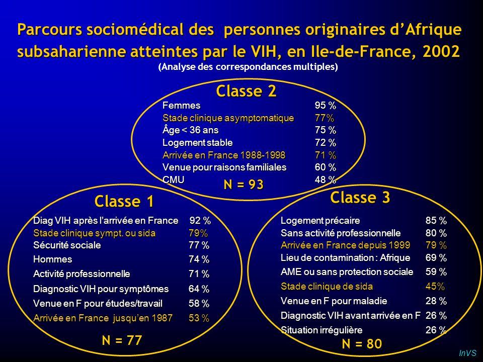 Parcours sociomédical des personnes originaires dAfrique subsaharienne atteintes par le VIH, en Ile-de-France, 2002 (Analyse des correspondances multi