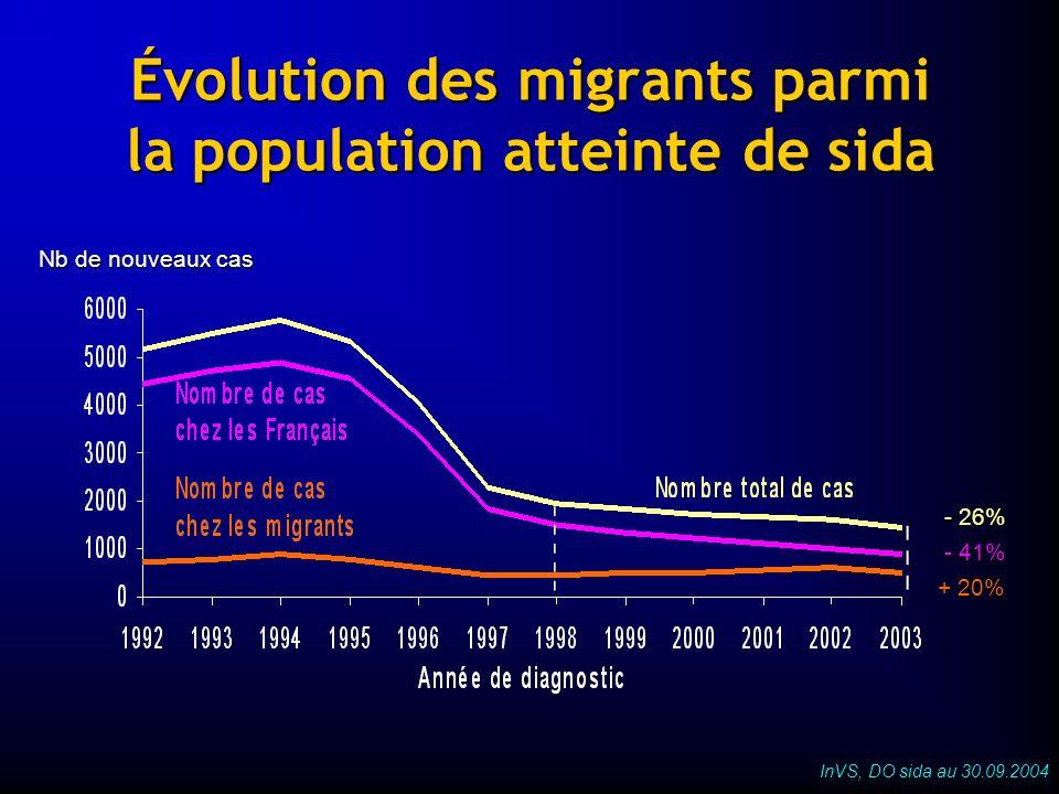Synthèse (1) En France, augmentation de la population dAfrique subsaharienne depuis 1999 parmi les personnes séropositives en parallèle à laccroissement du flux migratoire en provenance de ce continent (+ 33% entre 1999 et 2001) En France, augmentation de la population dAfrique subsaharienne depuis 1999 parmi les personnes séropositives en parallèle à laccroissement du flux migratoire en provenance de ce continent (+ 33% entre 1999 et 2001) Cette augmentation est le reflet de la situation que connaît le continent africain aujourdhui, les pays dEurope de lOuest observent également ce phénomène Cette augmentation est le reflet de la situation que connaît le continent africain aujourdhui, les pays dEurope de lOuest observent également ce phénomène