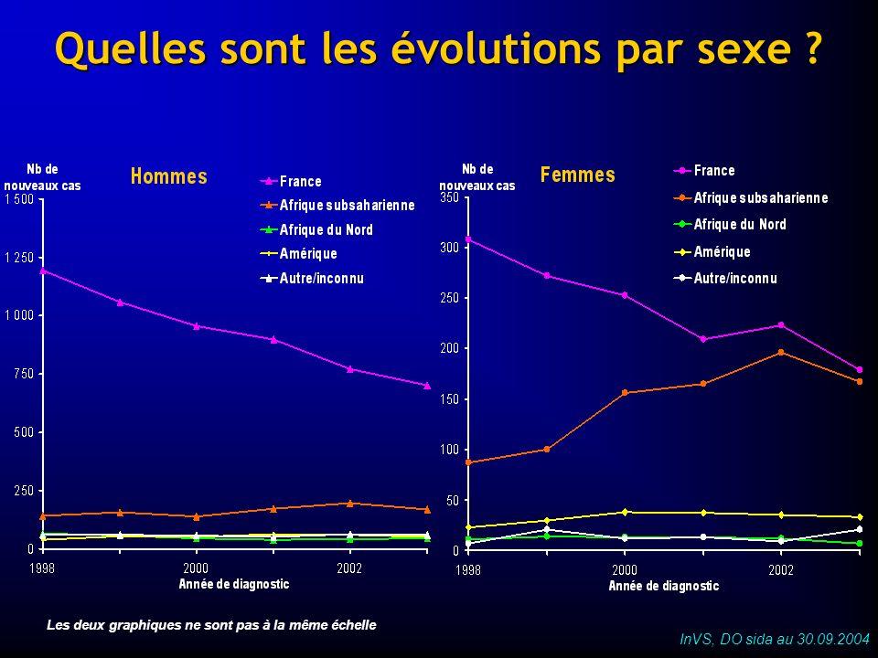Quelles sont les évolutions par sexe ? Les deux graphiques ne sont pas à la même échelle InVS, DO sida au 30.09.2004