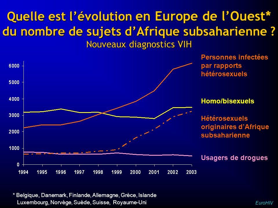 Proportion en Europe de lOuest de sujets originaires dAfrique subsaharienne Nouveaux diagnostics VIH, 2003 EuroHIV %