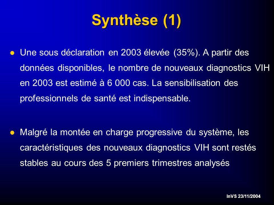 InVS 23/11/2004 Synthèse (1) l Une sous déclaration en 2003 élevée (35%).