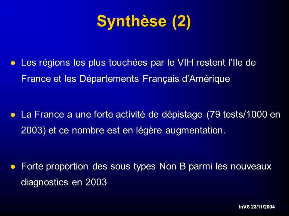 InVS 23/11/2004 Synthèse (2) l Les régions les plus touchées par le VIH restent lIle de France et les Départements Français dAmérique l La France a une forte activité de dépistage (79 tests/1000 en 2003) et ce nombre est en légère augmentation.