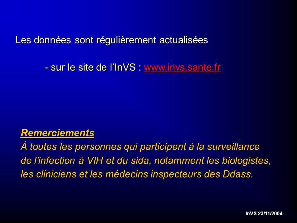 InVS 23/11/2004 Les données sont régulièrement actualisées - sur le site de lInVS : www.invs.sante.frwww.invs.sante.fr Les données sont régulièrement actualisées - sur le site de lInVS : www.invs.sante.frwww.invs.sante.fr Remerciements À toutes les personnes qui participent à la surveillance de linfection à VIH et du sida, notamment les biologistes, les cliniciens et les médecins inspecteurs des Ddass.