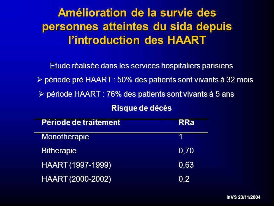InVS 23/11/2004 Amélioration de la survie des personnes atteintes du sida depuis lintroduction des HAART Amélioration de la survie des personnes atteintes du sida depuis lintroduction des HAART Etude réalisée dans les services hospitaliers parisiens période pré HAART : 50% des patients sont vivants à 32 mois période HAART : 76% des patients sont vivants à 5 ans Risque de décès Période de traitementRRa Monotherapie1 Bitherapie0,70 HAART(1997-1999) 0,63 HAART(2000-2002)0,2