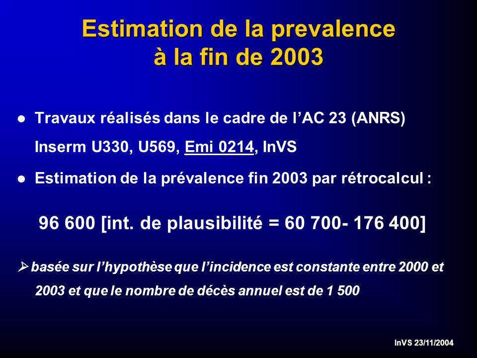 InVS 23/11/2004 Estimation du nombre annuel de nouveau diagnostic VIH La sous déclaration des notifications du VIH est estimée à 35% 1 Le nombre annuel de nouveaux diagnostics en 2003 est estimé à 6 000 cas 2 1.