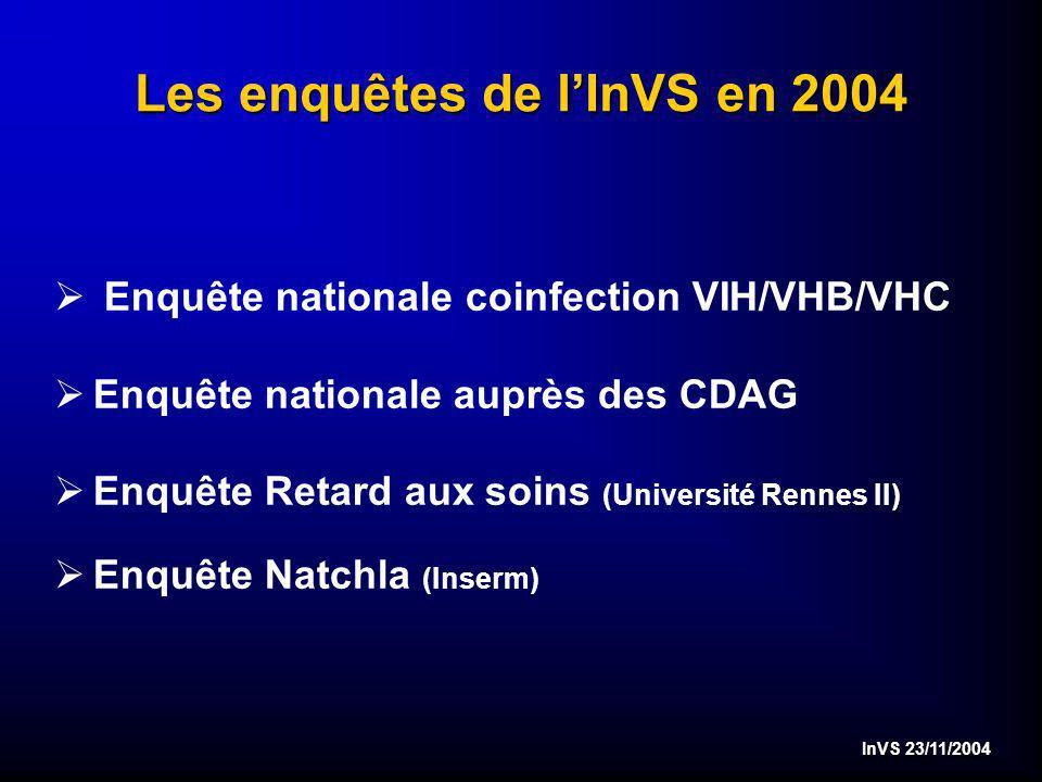 InVS 23/11/2004 Les enquêtes de lInVS en 2004 Ø Enquête nationale coinfection VIH/VHB/VHC ØEnquête nationale auprès des CDAG ØEnquête Retard aux soins (Université Rennes II) ØEnquête Natchla (Inserm)