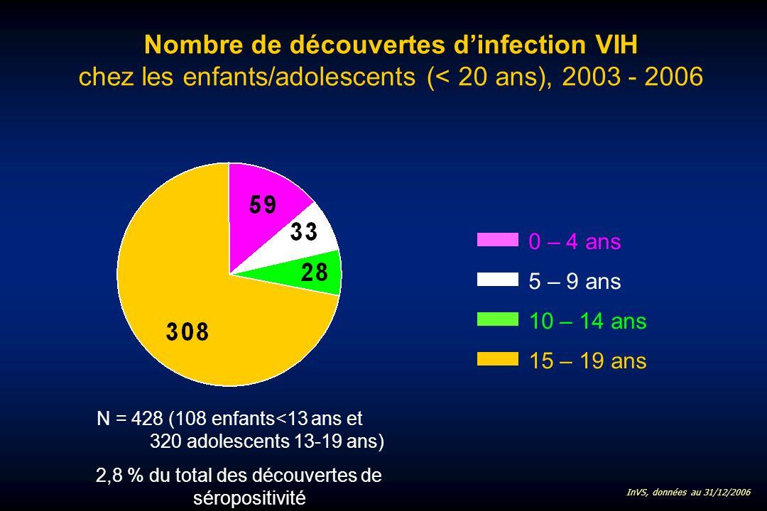 Nombre de découvertes dinfection VIH chez les enfants/adolescents (< 20 ans), 2003 - 2006 15 – 19 ans 10 – 14 ans 5 – 9 ans 0 – 4 ans N = 428 (108 enfants<13 ans et 320 adolescents 13-19 ans) 2,8 % du total des découvertes de séropositivité InVS, données au 31/12/2006
