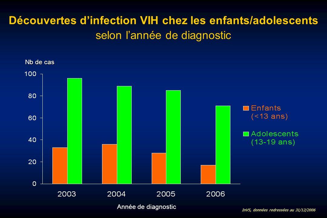Découvertes dinfection VIH chez les enfants/adolescents selon lannée de diagnostic Année de diagnostic InVS, données redressées au 31/12/2006 Nb de cas
