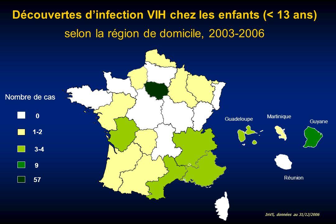 Découvertes dinfection VIH chez les enfants (< 13 ans) selon la région de domicile, 2003-2006 Martinique Guadeloupe Guyane Réunion 0 1-2 3-4 Nombre de cas 9 57 InVS, données au 31/12/2006