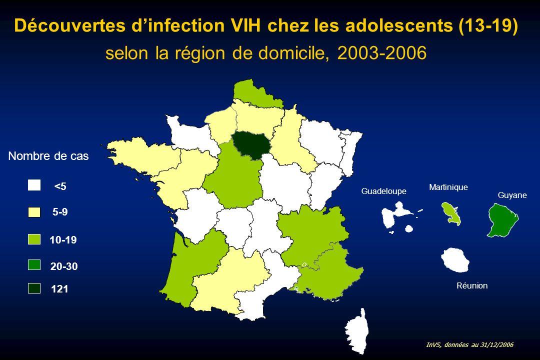 Découvertes dinfection VIH chez les adolescents (13-19) selon la région de domicile, 2003-2006 Martinique Guadeloupe Guyane Réunion <5 5-9 10-19 Nombre de cas 20-30 121 InVS, données au 31/12/2006