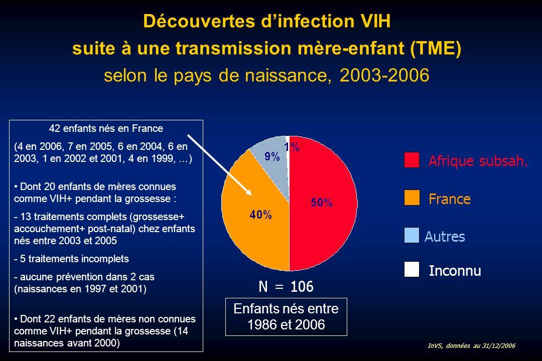Découvertes dinfection VIH suite à une transmission mère-enfant (TME) selon le pays de naissance, 2003-2006 Afrique subsah.