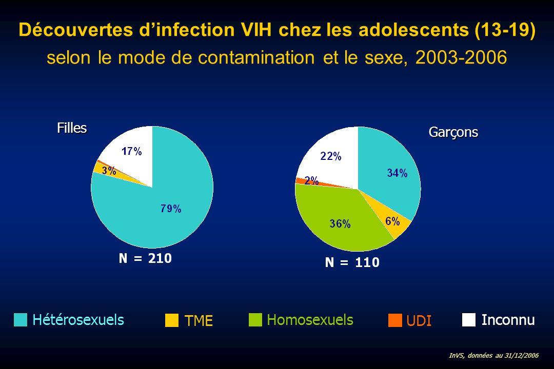 (13-19) Découvertes dinfection VIH chez les adolescents (13-19) selon le mode de contamination et le sexe, 2003-2006 Homosexuels UDI HétérosexuelsInconnuGarçons Filles InVS, données au 31/12/2006 TME