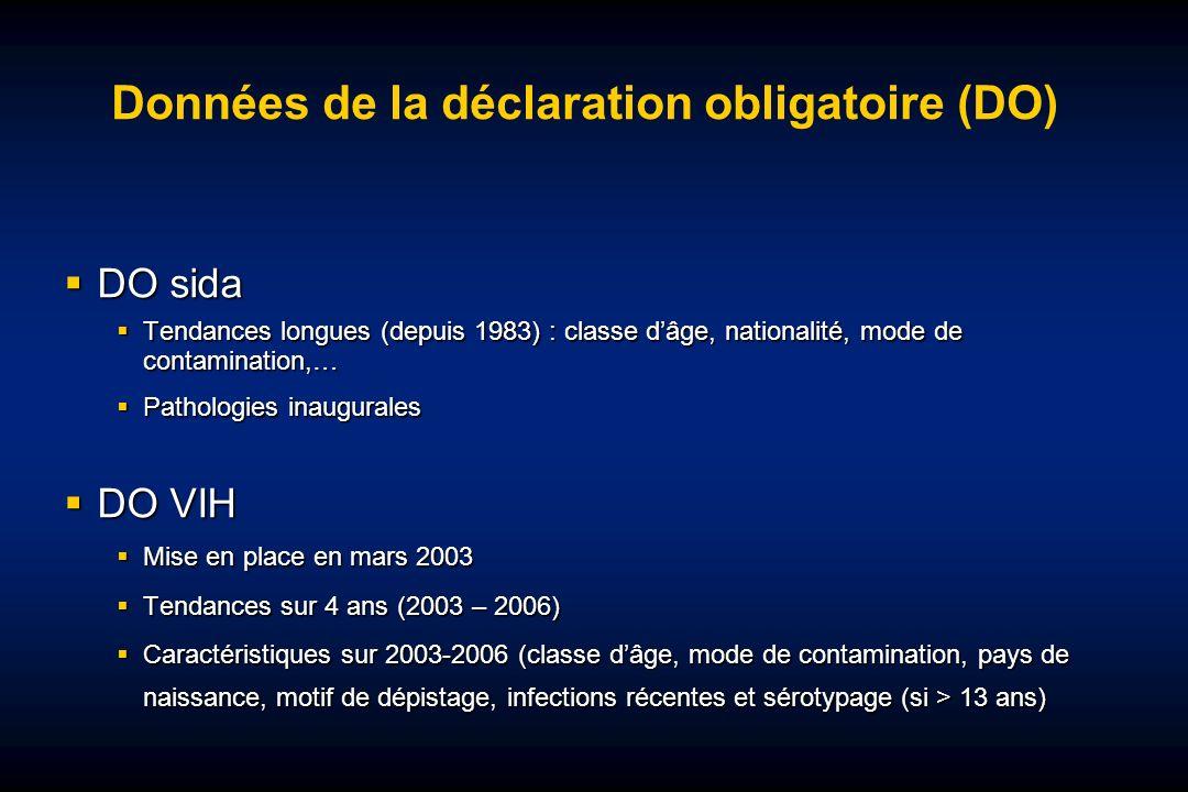 Données de la déclaration obligatoire (DO) DO sida DO sida Tendances longues (depuis 1983) : classe dâge, nationalité, mode de contamination,… Tendances longues (depuis 1983) : classe dâge, nationalité, mode de contamination,… Pathologies inaugurales Pathologies inaugurales DO VIH DO VIH Mise en place en mars 2003 Mise en place en mars 2003 Tendances sur 4 ans (2003 – 2006) Tendances sur 4 ans (2003 – 2006) Caractéristiques sur 2003-2006 (classe dâge, mode de contamination, pays de naissance, motif de dépistage, infections récentes et sérotypage (si > 13 ans) Caractéristiques sur 2003-2006 (classe dâge, mode de contamination, pays de naissance, motif de dépistage, infections récentes et sérotypage (si > 13 ans)