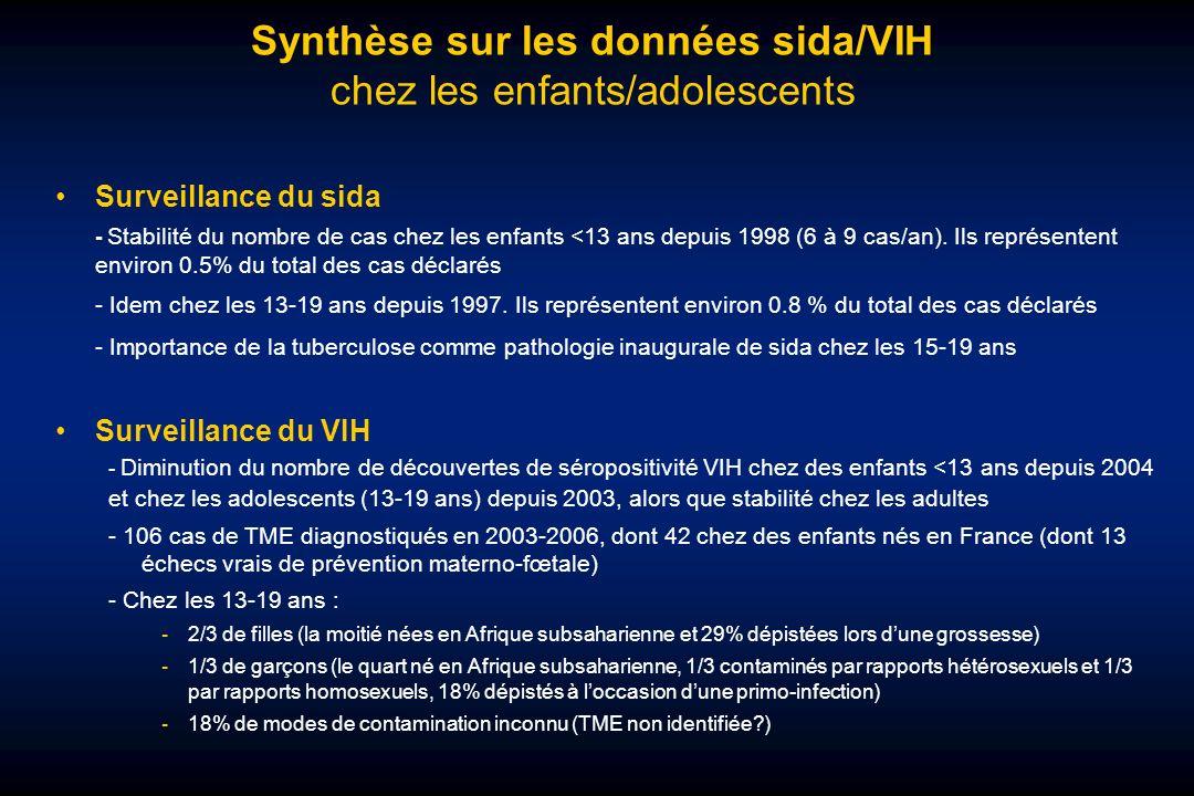 Synthèse sur les données sida/VIH chez les enfants/adolescents Surveillance du sida - Stabilité du nombre de cas chez les enfants <13 ans depuis 1998 (6 à 9 cas/an).