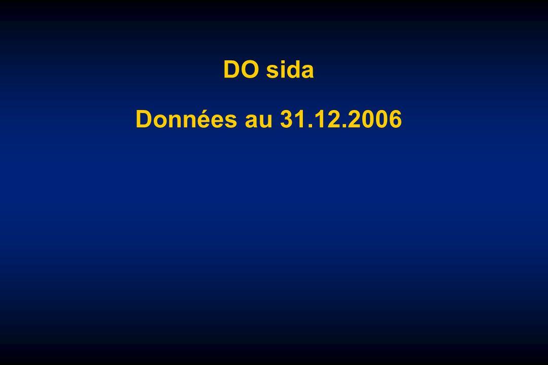 Diagnostics de sida chez les enfants/adolescents (< 20 ans) 1983-1997 et 1998-2006 15 – 19 ans 10 – 14 ans 5 – 9 ans 0 – 4 ans 1983 – 1997 N = 943 1,9 % du total des cas de sida InVS, données au 31/12/2006 1998 – 2006 N = 138 1,0 % du total des cas de sida