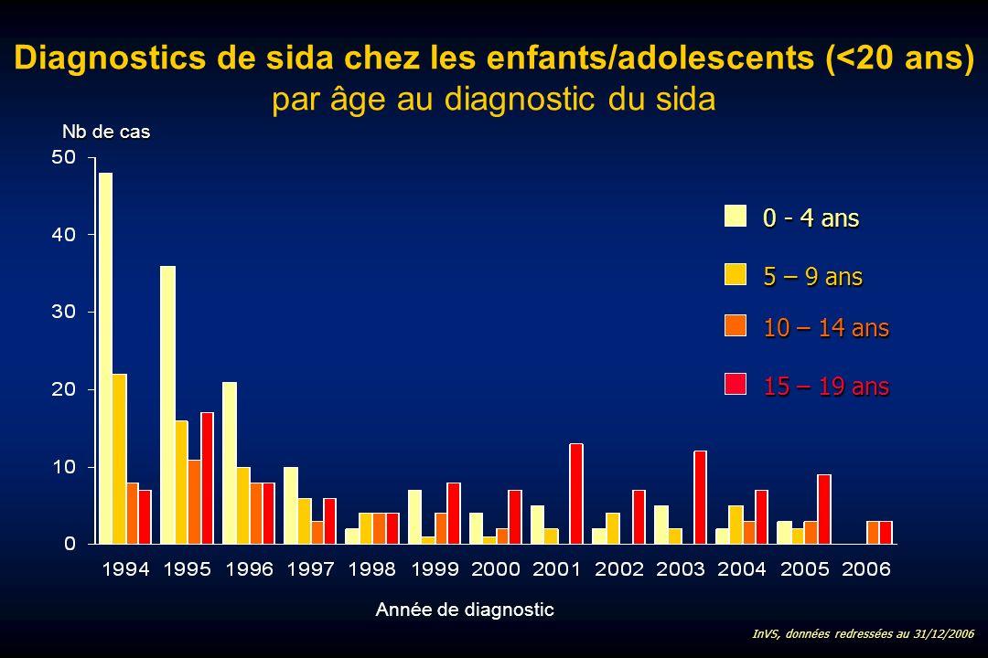 Diagnostics de sida chez les enfants/adolescents (<20 ans) par âge au diagnostic du sida 0 - 4 ans 5 – 9 ans 10 – 14 ans Année de diagnostic 15 – 19 ans InVS, données redressées au 31/12/2006 Nb de cas