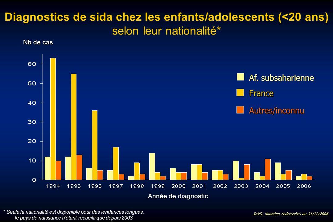 Diagnostics de sida chez les enfants/adolescents (<20 ans) selon leur nationalité* Af.