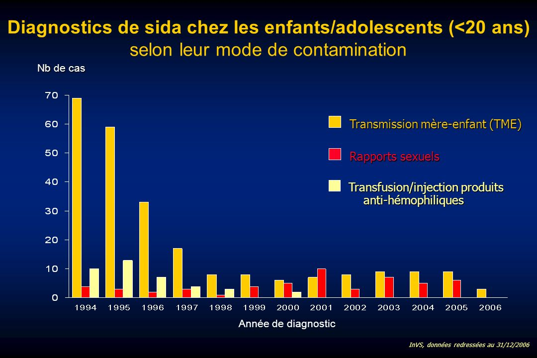 Diagnostics de sida chez les enfants/adolescents (<20 ans) selon leur mode de contamination Transfusion/injection produits anti-hémophiliques Transmission mère-enfant (TME) Rapports sexuels Année de diagnostic InVS, données redressées au 31/12/2006 Nb de cas