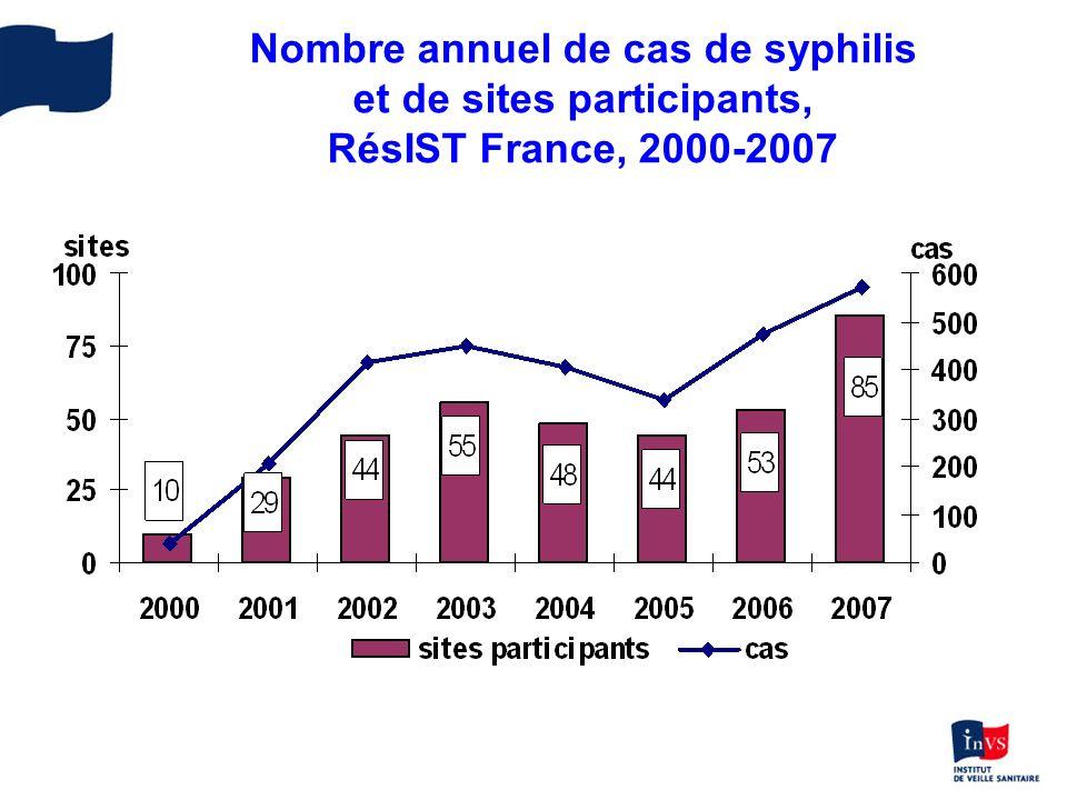 Nombre annuel de cas de syphilis et de sites participants, RésIST France, 2000-2007