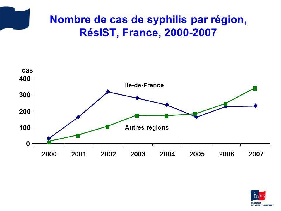 Syphilis selon lorientation sexuelle, RésIST, France, 2000-2007 0 100 200 300 400 500 20002001200220032004200520062007 cas Hétérosexuels Homo-bisexuels