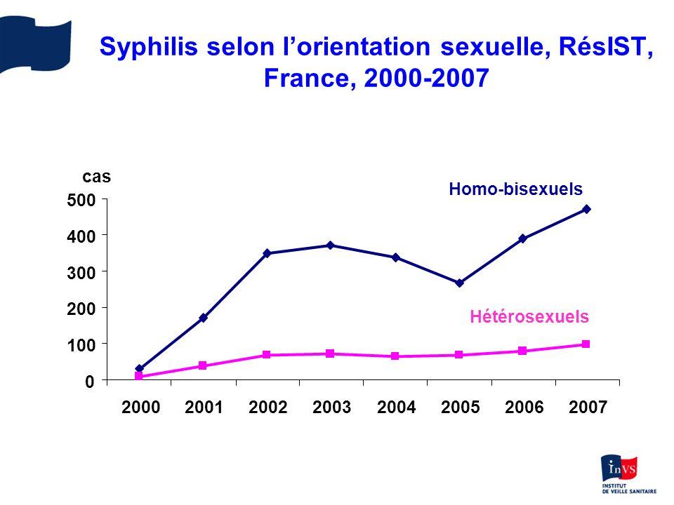 Syphilis selon lorientation sexuelle, RésIST, France, 2000-2007 0 100 200 300 400 500 20002001200220032004200520062007 cas Hétérosexuels Homo-bisexuel