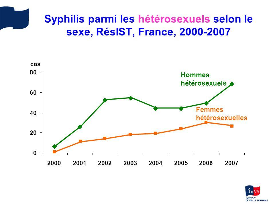 Syphilis parmi les hétérosexuels selon le sexe, RésIST, France, 2000-2007 0 20 40 60 80 20002001200220032004200520062007 cas Hommes hétérosexuels Femm
