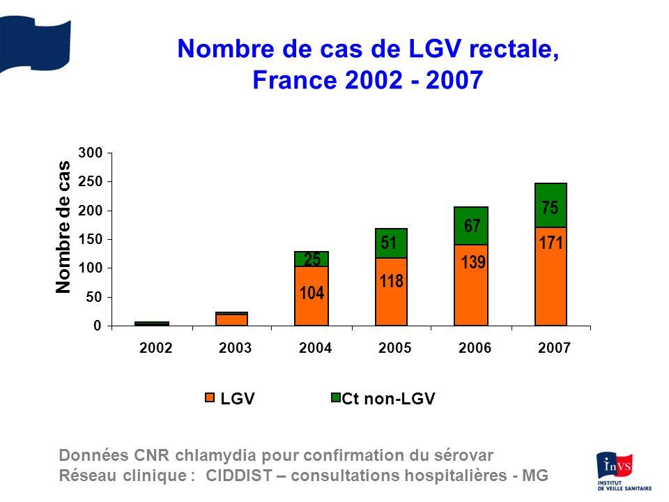 Nombre de cas de LGV rectale, France 2002 - 2007 Données CNR chlamydia pour confirmation du sérovar Réseau clinique : CIDDIST – consultations hospital
