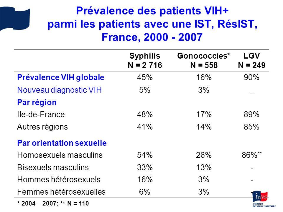 Caractéristiques des patients VIH+ parmi les patients avec une IST, RésIST, France 2000 - 2007 Syphilis n = 1 224 Gonococcies* n = 91 Âge médian 38 ans (17 –80 ans) 38 ans (21– 56 ans) Orientation sexuelle Hommes homobisexuels 95%93% Hommes + femmes hétérosexuels 5%7% Motif de consultation Signes cliniques 65%93% Dépistage de lIST 29%1% Partenaires avec une IST 6% *2004 - 2007