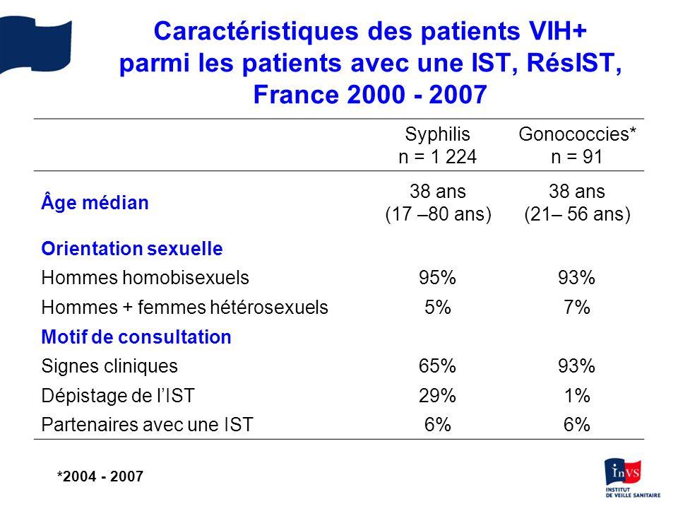 Données comportementales φ 12 derniers mois Syphilis n = 610 Gonococcies* n = 83 Nb médian de partenaires φ 9 (1 – 600)10 (1 – 200) Au moins une PA non protégée φ 54%61% Au moins une PV non protégée φ 58%50% Au moins une fellation non protégée φ 97%95% Caractéristiques des patients VIH+ parmi les patients avec une IST, RésIST, France 2000 - 2007 * 2004 - 2007