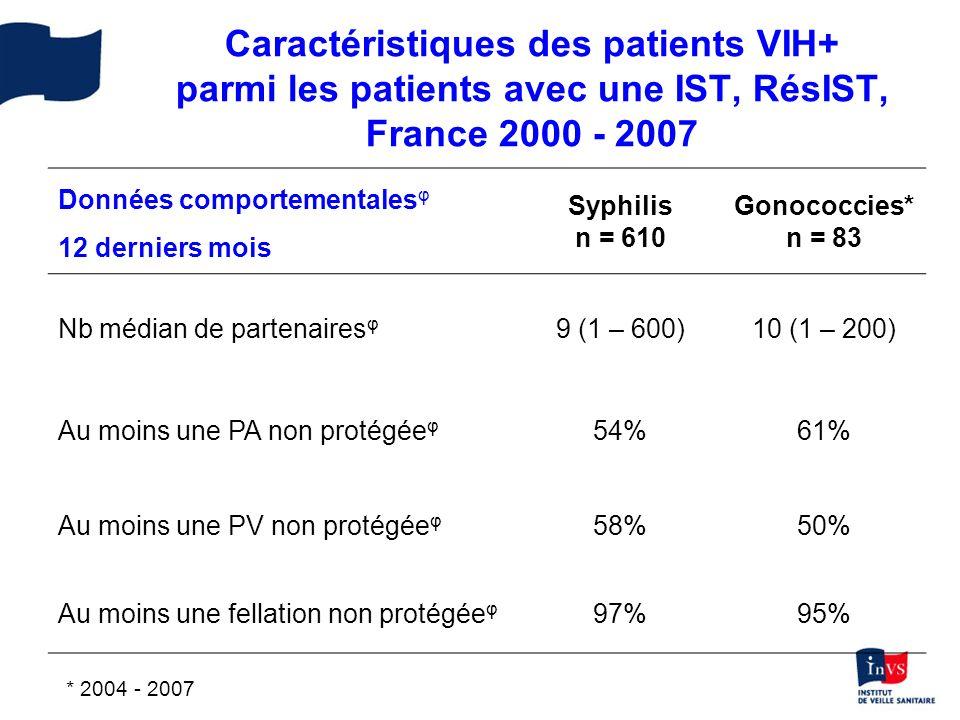 Persistance dune transmission des IST Prévalence élevée du VIH parmi les patients avec une IST Découverte de la séropositivité au VIH lors du diagnostic dIST Dépister le VIH lors dun diagnostic dIST (gonococcie) et réciproquement Prévention primaire et secondaire Conclusion