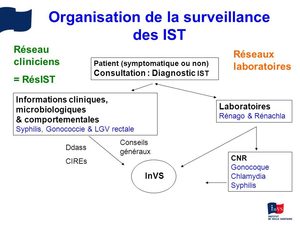 Organisation de la surveillance des IST Patient (symptomatique ou non) Consultation : Diagnostic IST Informations cliniques, microbiologiques & compor