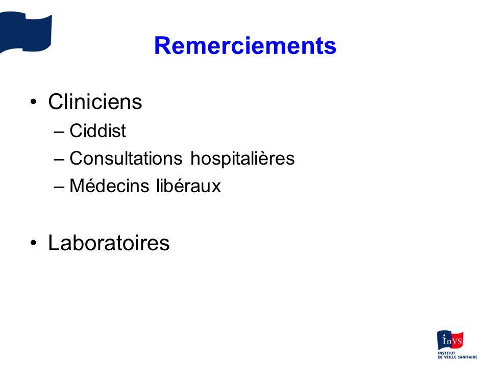 Remerciements Cliniciens –Ciddist –Consultations hospitalières –Médecins libéraux Laboratoires