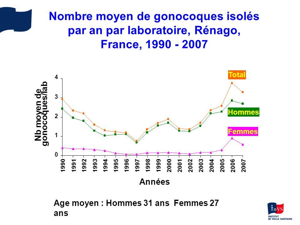 Résistance des Neisseria gonorrhoeae à la ciprofloxacine – Rénago, France, 1989 - 2007 3.9 2.9 5.1 4.0 43.2 38.7 31.0 9.7 0 5 10 15 20 25 30 35 40 45 50 1989-19921993-19971998-20002001-20032004-200520062007 n=406n=484n=558n=473n=825n=516n=728 Souches résistantes Sensibilité réduite Résistance %