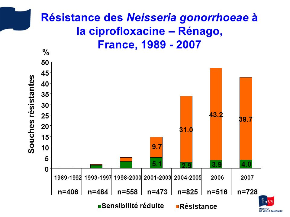 Résistance des Neisseria gonorrhoeae à la ciprofloxacine – Rénago, France, 1989 - 2007 3.9 2.9 5.1 4.0 43.2 38.7 31.0 9.7 0 5 10 15 20 25 30 35 40 45